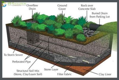 Drainage solutions for Santa Barbara soil types