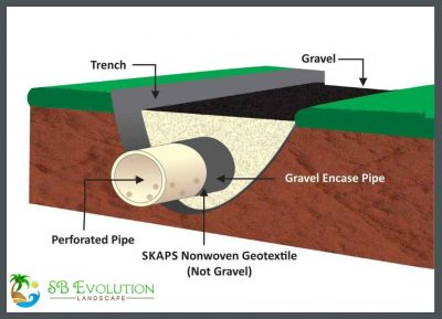 French drain installation and purpose